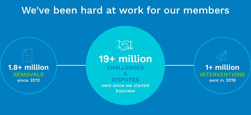 How does Creditrepair work